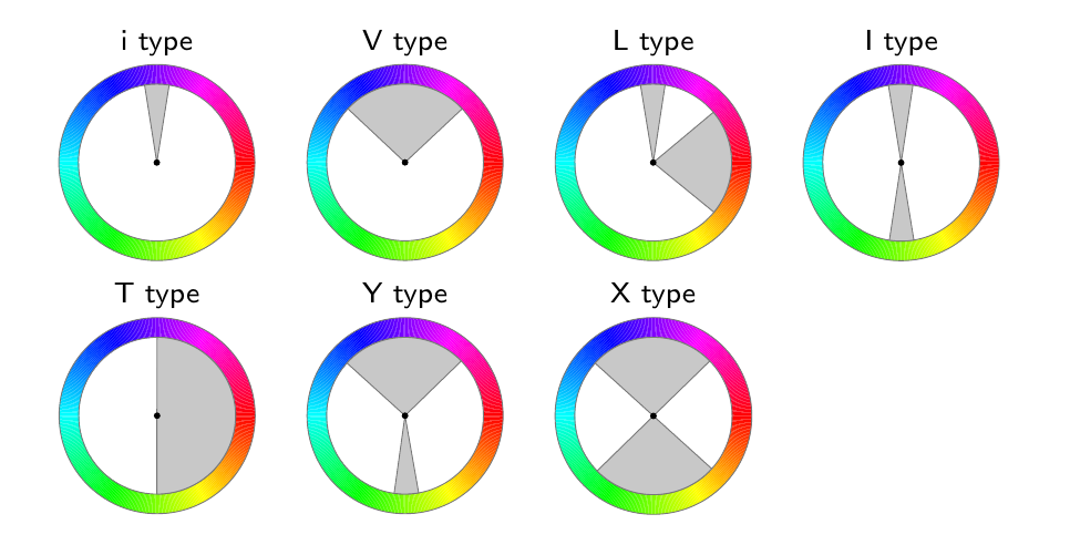 Harmonic sectors on the hue wheel